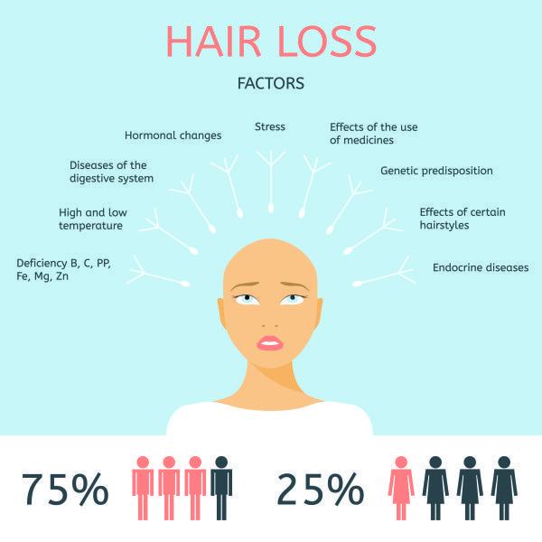 rụng tóc xuất phát từ nhiều nguyên nhân khác nhau
